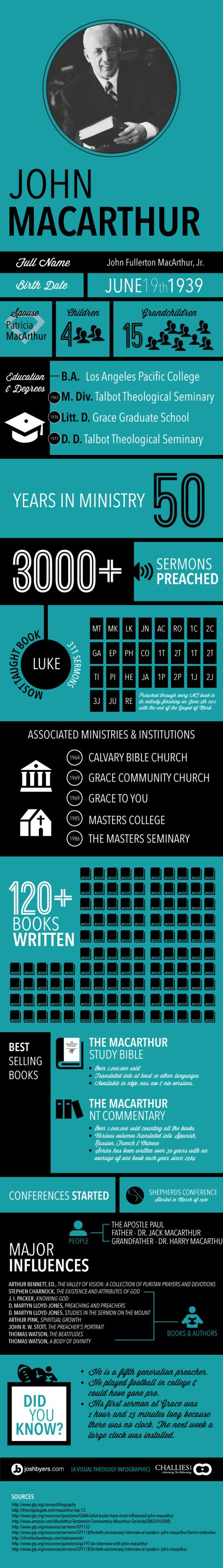 John_MacArthur_Infographic