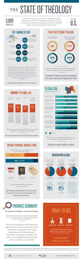 TheStateOfTheology-Infographic